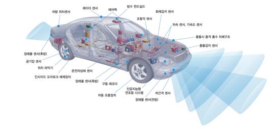 스마트카 주요 부품 구성./MDS테크놀로지 홈페이지