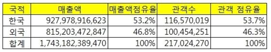 2016년 한국 영화시장 매출액과 관객  수. (단위, 명, 원) 이하 자료 출처 -영화진흥위원회 통합전산망 © News1