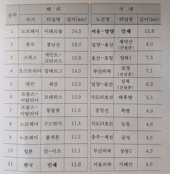 자료=한국도로공사