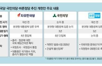 """""""차기 대통령 임기 3년"""" 文 포위한 '개헌 연합군'"""