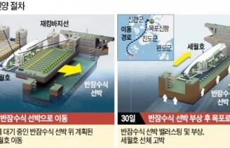 [세월호 인양] 세월호, 반잠수선 정중앙에 안착 .. 인양 '9부 능선' 넘었다