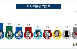 [KSOI] 문재인 36.0% 지지율 1위..당선 가능성 69.0%