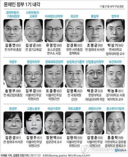 [그래픽] 문재인 정부 1기 내각 명단.