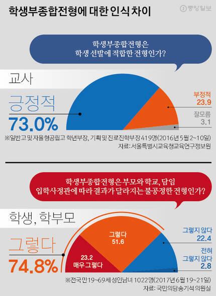 그래픽= 김경진 기자 capkim@joongang.co.kr