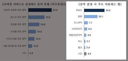 한국인터넷기업협회 '모바일 이용행태 보고서'