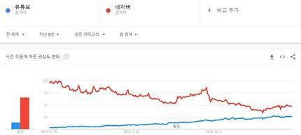 구글 트렌드에서 유튜브와 네이버 검색어 추이를 비교해봤다. 빨간색이 네이버, 파란색이 유튜브다.