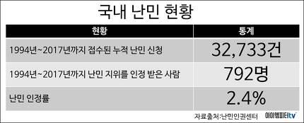 1994년부터 2017년까지 한국에서 접수된 누적 난민 신청은 32,733건이었는데, 이 중에서 난민 지위를 인정받은 사람은 792명뿐이다.  ⓒ임병도