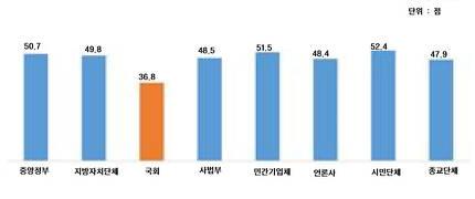 자료:충남대 아시아여론연구소