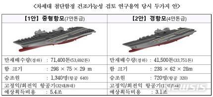 【서울=뉴시스】 군이 차기 대형수송함을 한국형 항공모함으로 건조하기 위한 연구용역 당시 중형항모와 경항모 두 가지 안을 검토한 것으로 확인됐다. (최재성 의원실 제공)