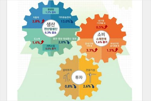 4월 산업활동동향 (통계청 인포그래픽)