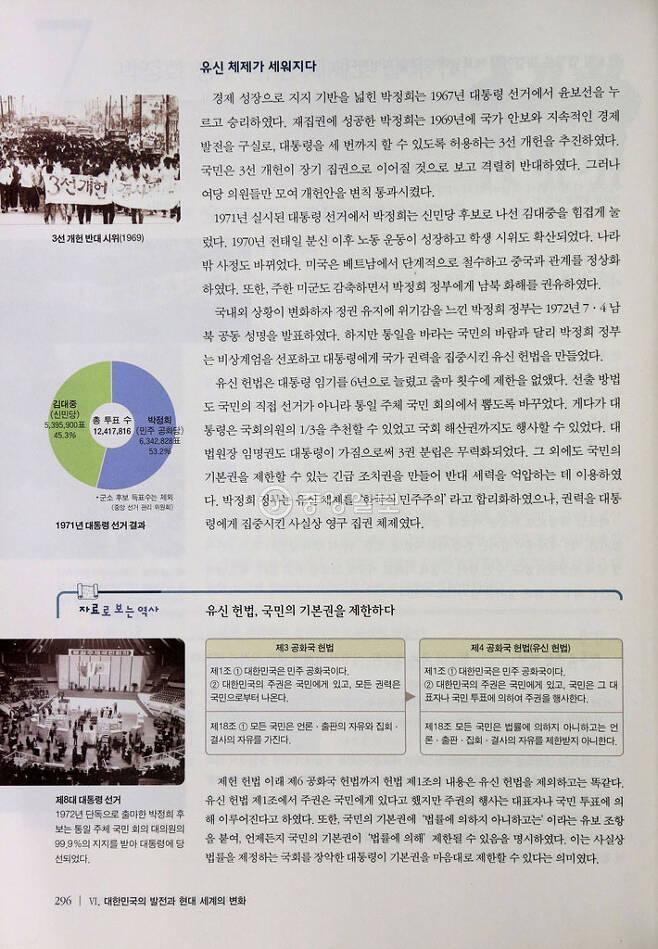▲ 박정희 정부·유신 평가 / 두산동아