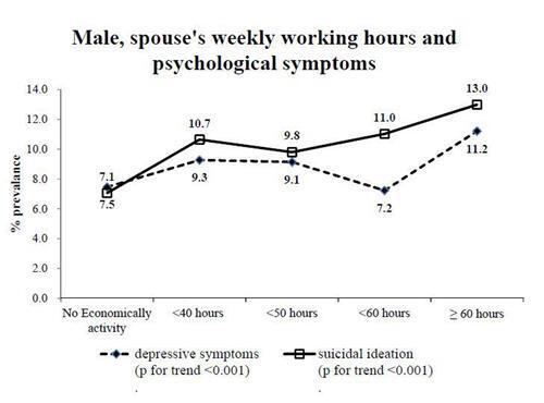 아내 근무시간에 따른 남편의 우울 증상 비율