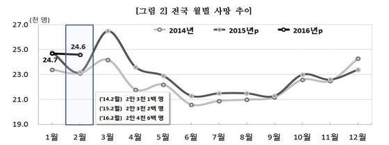 (제공=통계청_© News1