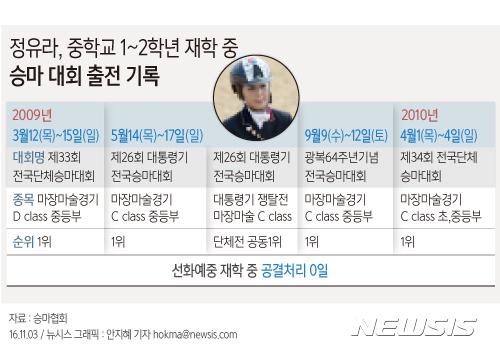【서울=뉴시스】 정유라, 중학교 1~2학년 재학 중 승마대회 출전 기록. 자료:승마협회