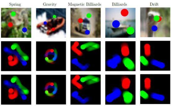 RN으로 강화된 인공신경망은 각각 6개 프레임을 보여주는 것만으로 다음 200개 프레임에 달하는 움직임을 실제와 거의 유사하게 예측했다.(사진=딥마인드 논문)
