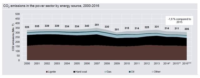▲ 그림 2. 독일의 전력생산에서 에너지원 별 CO2 방출량 (2000 – 2016)