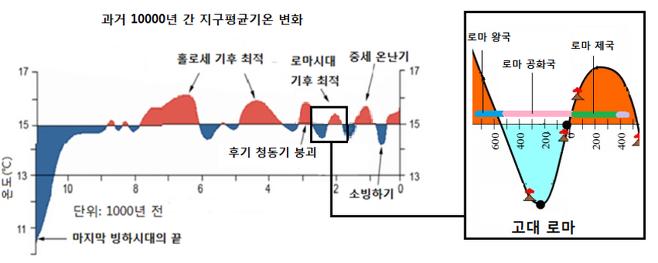 클리프 해리스&랜디 맨, 'Global Temperature' 게재 그래프로부터 재구성  ⓒ 사진=이진아 제공