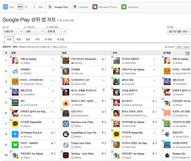 출처: 앱애니- 3월 17일 다운로드 기준 구글 플레이 상위 앱 순위 1-10위