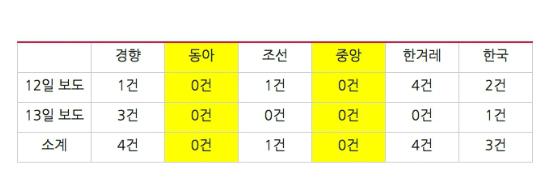 지난 12일~13일 'MB 블랙리스트' 관련 매체별 보도 건수 (표=민주언론시민연합 제공)