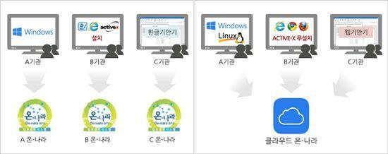 클라우드 온나라시스템 구축사업자 유알피시스템의 웹사이트에 게재된 기존 및 클라우드 온나라시스템 개념도