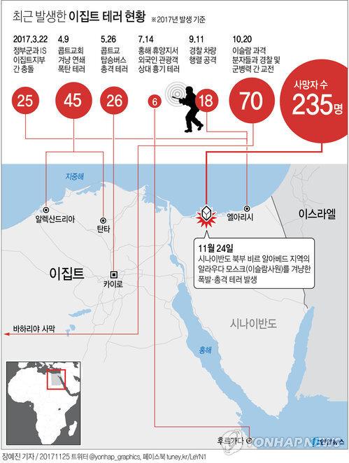 [그래픽] 이집트의 '화약고' 시나이반도…IS 지부 근거지로 급부상