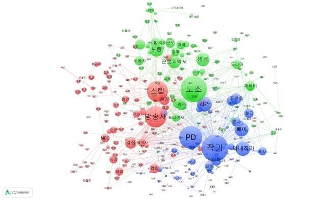 '방송계갑질119' 카카오톡 오픈채팅방에 가장 자주 나온 단어 400개로 연결망 지도를 만들었다. 한 문단(메시지)에 들어 있던 단어끼리는 선으로 연결돼 있다. 함께 자주 나온 단어일수록 지도에서 거리가 가깝다. 전체 연결 수가 많은 단어는 크기도 크다. 400개 단어는 유사한 의미끼리 묶어주는 '보스뷰어'의 알고리즘에 따라 세 군집으로 나뉘었다.
