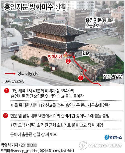 [그래픽] '보물 1호' 흥인지문 방화미수 상황