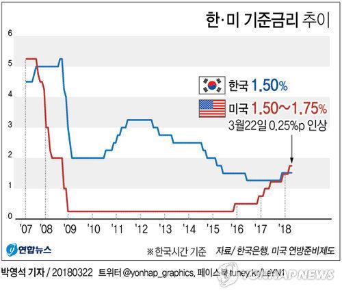 [그래픽] 미 기준금리 0.25%P 인상, 10년만에 한국 금리 추월