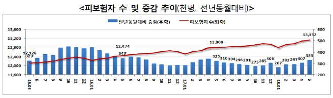 (그래픽=고용노동부 <고용행정 통계로 본 '18.5월 노동시장 동향>)