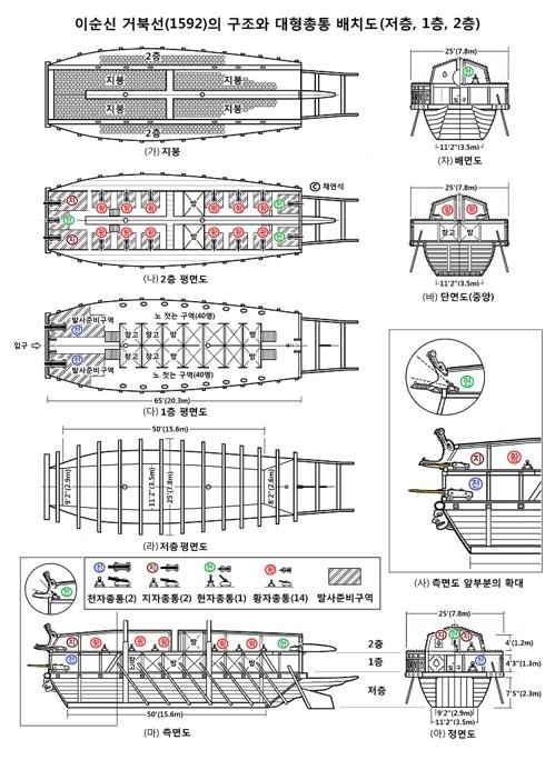 각종 대형 총통이 배치된 이순신 거북선(1592년) 설계도. 3층으로 구성돼 있다. 그림 출처는 채연석 교수. [한국과학사학회지 홈페이지 연구논문 캡처=연합뉴스]