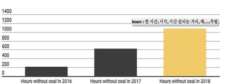 석탄에너지 사용하지 않은 시간: 2016년 210시간, 2017년 624시간, 2018년 1000시간 돌파(출처:MyGridGB)