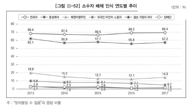 """한국 정부가 5천 개의 표본 가구를 대상으로 수행한 2017년 사회통합실태조사 결과. 다른 소수자 집단 중 """"받아들일 수 없다""""는 답변의 비율이 동성애자보다 높았던 집단은 '전과자'(69.4%)뿐이다."""