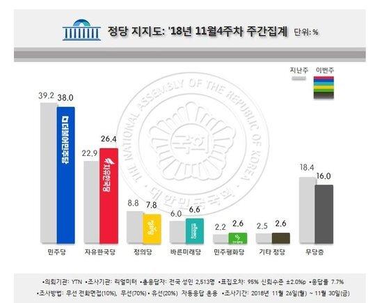 여론조사업체 리얼미터가 3일 발표한 각 정당 지지율 [자료=리얼미터]