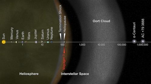 태양계 경계도. 태양권 계면 밖을 오르트 구름이 감싸고 있다. [NASA 제공]