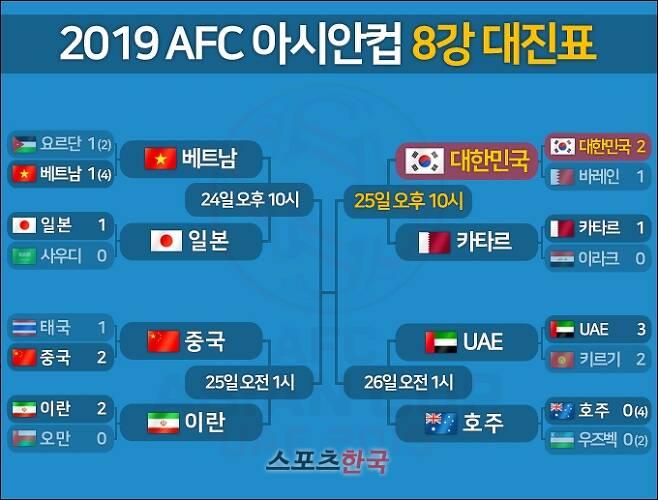 2019 AFC 아시안컵 축구 8강 토너먼트 대진표(최종). 그래픽=김명석