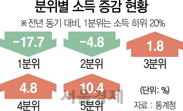 2018년 4·4분기 분위별 소득 증감