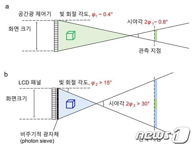 기존의 3차원 홀로그래픽 디스플레이와 개발된 3차원 홀로그래픽 디스플레이의 비교(KAIST 제공)© 뉴스1