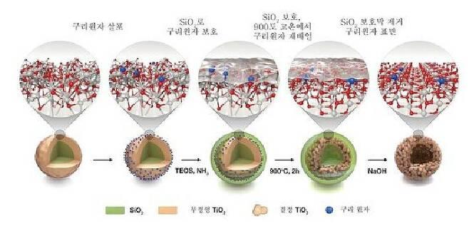 구리/이산화티타늄 촉매는 기존 분자수준에서 수소 변환을 유도한 촉매와 달리, 원자단위로 떨어져 있어 원자 표면 전체에서 반응이 일어나는 만큼 효율이 높다. 분자 수준에서는 촉매 표면에서밖에 반응이 일어나지 않는다. [그래픽제공=기초과학연구원]
