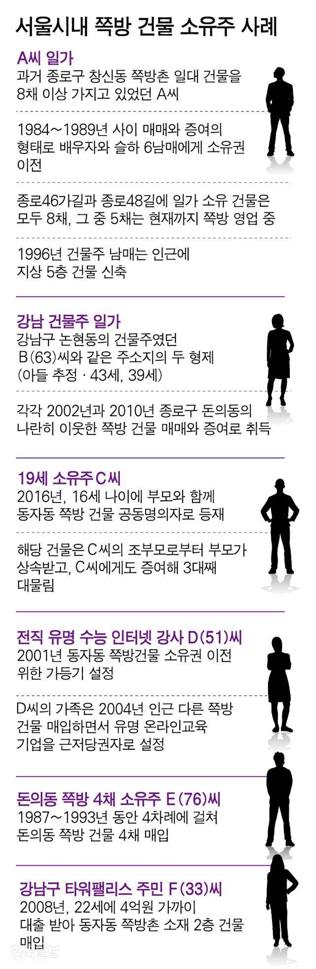 서울시내 쪽방 건물 소유주 사례