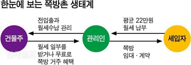 [저작권 한국일보] 한눈에 보는 쪽방촌 생태계. 그래픽=강준구 기자