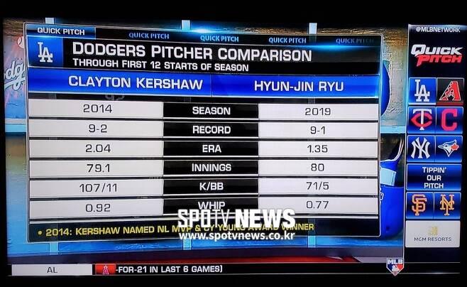 ▲ 4일(현지 시간) MLB TV채널 프로그램 '퀵 피치(Quick Pitch)' 도중 류현진과 클레이튼 커쇼를 비교한 장면을 캡처 했다.