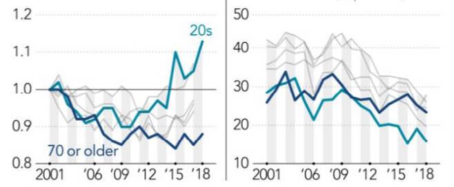 ▲세대별 가계소득 증가 비율(원쪽, 단위:2001=1.0)와 세대별 삶의 불만족도 비율(오른쪽, 단위:%)(자료=니혼게이자신문)
