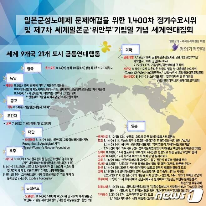 (정의기억연대 제공)© 뉴스1
