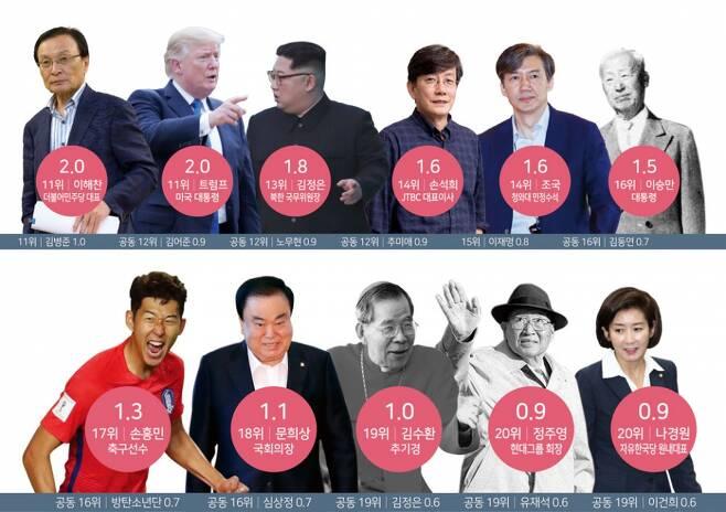 ⓒ 시사저널 포토·연합뉴스