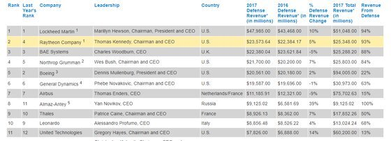 2018년 전 세계 주요 방산기업. 1~11위 가운데 미국 기업은 6개다. [defensenews.com 캡처]