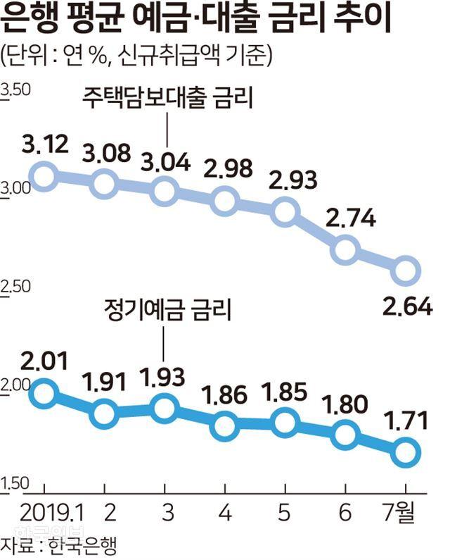 은행 평균 예금 대출 금리 - 송정근 기자