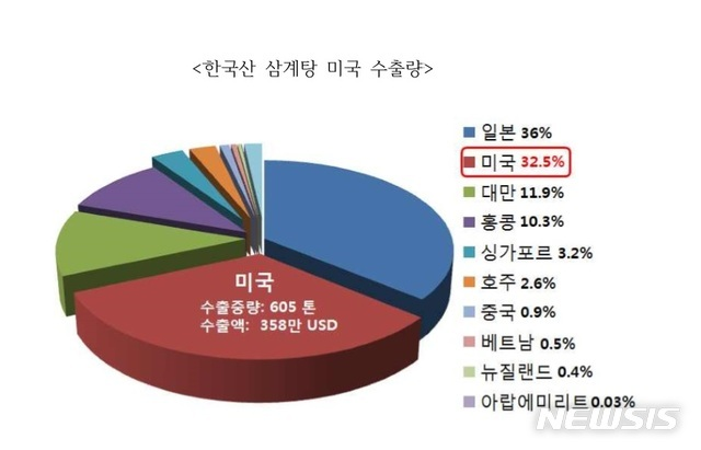【서울=뉴시스】한국산 삼계탕  수출 비중(한국농식품 미래연구원 제공)