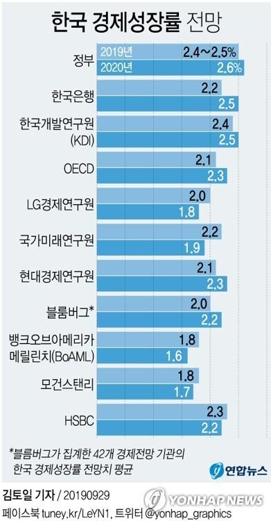 [그래픽] 한국 경제성장률 전망