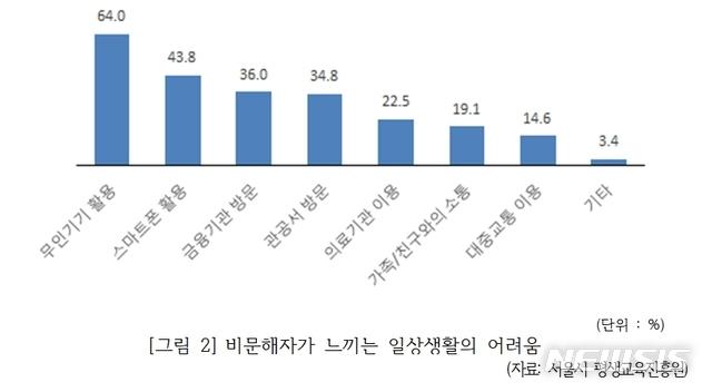 【세종=뉴시스】서울시 평생교육진흥원이 제출한 '문해교육 학습자 요구조사'에 따르면 비문해자 중 64%는 일상생활 중 무인기기 활용에, 48%는 스마트폰과 모바일 어플리케이션을 활용하는데 가장 큰 어려움을 겪고 있다. 2019.10.09. (자료=이찬열 의원실 제공)
