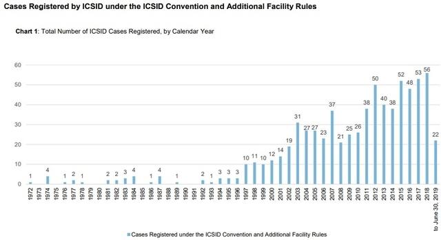 ▲ ISDS 제소 건수는 1997년 이후 급증하기 시작했다. 올해 <세계투자보고서> 캡처. ⓒUNCTAD 제공